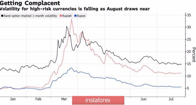 analytics5f22a3092eeaf - Стоит ли рублю бояться августа?