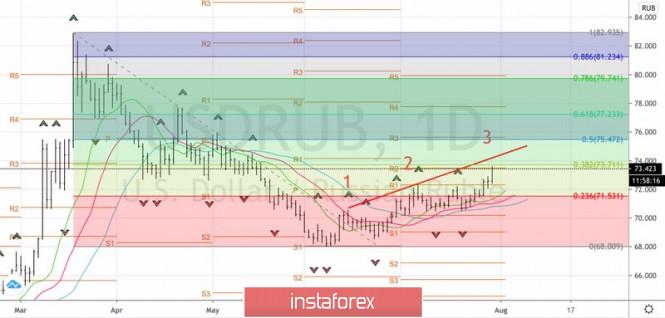 analytics5f22a33e38f7c - Стоит ли рублю бояться августа?
