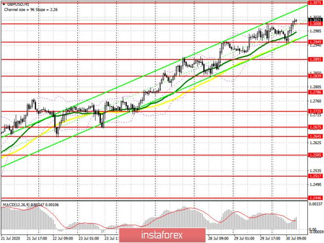 analytics5f22c66aa330c - GBP/USD: план на американскую сессию 30 июля (разбор утренних сделок). Фунт продолжает радовать покупателей, штампуя сигналы