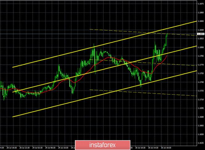 analytics5f236018713ee - Горящий прогноз и торговые сигналы по паре EUR/USD на 31 июля. Отчет Commitments of traders. Трейдерам не остается ничего