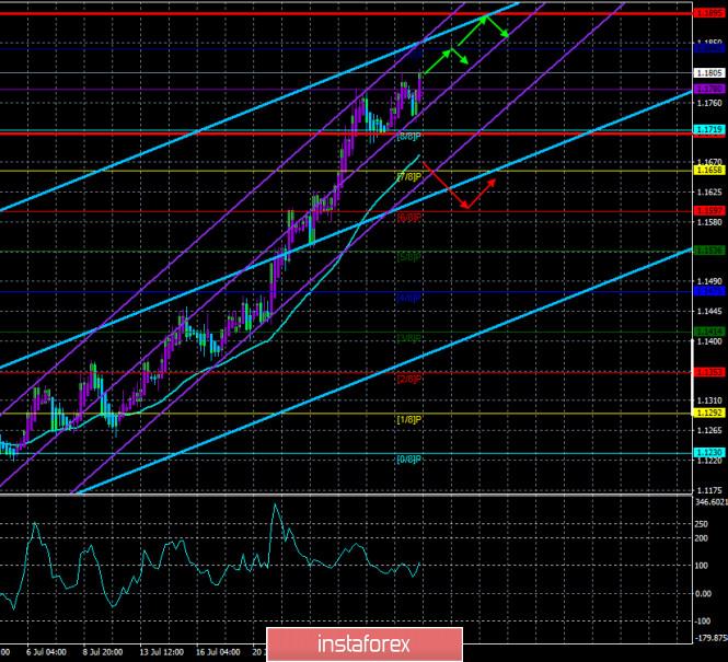 analytics5f2360ab6e97d - Обзор пары EUR/USD. 31 июля. ФРС оставила монетарную политику без изменений и не видит «света в конце тоннеля». Пауэлл пообещал