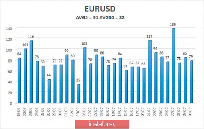 analytics5f2360bd5aed2 - Обзор пары EUR/USD. 31 июля. ФРС оставила монетарную политику без изменений и не видит «света в конце тоннеля». Пауэлл пообещал