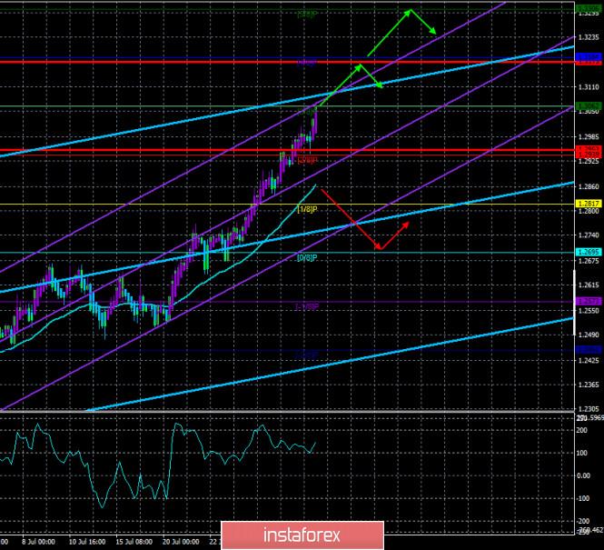 analytics5f2360f359fd7 - Обзор пары GBP/USD. 31 июля. Экономика США показала сильнейшее с 1940-х годов падение. Дональд Трамп предложил перенести