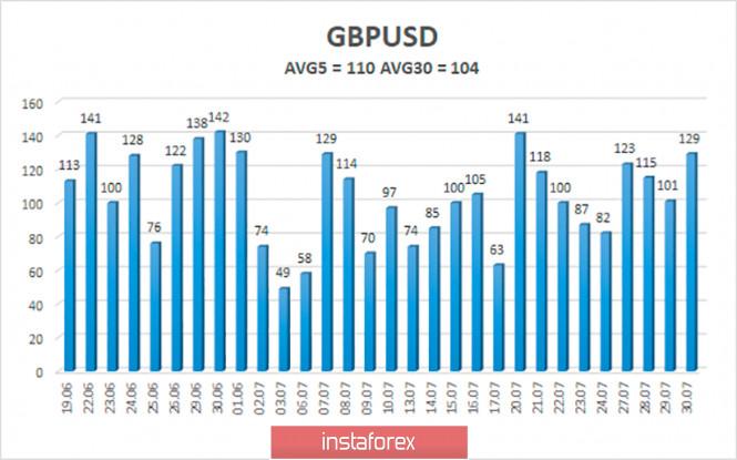 analytics5f2361052cc7b - Обзор пары GBP/USD. 31 июля. Экономика США показала сильнейшее с 1940-х годов падение. Дональд Трамп предложил перенести