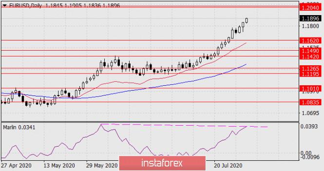 analytics5f2388f42e838 - Прогноз по EUR/USD на 31 июля 2020 года