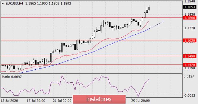 analytics5f23890e82ca4 - Прогноз по EUR/USD на 31 июля 2020 года
