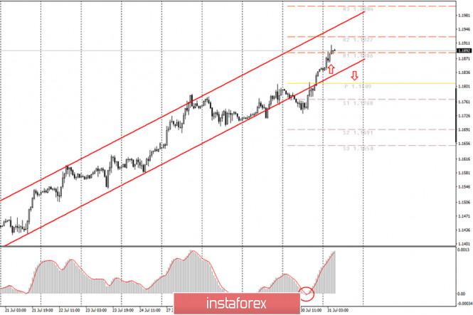 analytics5f239ea627565 - Аналитика и торговые сигналы для начинающих. Как торговать валютную пару EUR/USD 31 июля? План по открытию и закрытию сделок