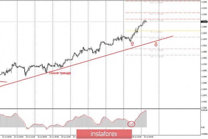 analytics5f23a1df78a89 - Аналитика и торговые сигналы для начинающих. Как торговать валютную пару GBP/USD 31 июля? План по открытию и закрытию сделок