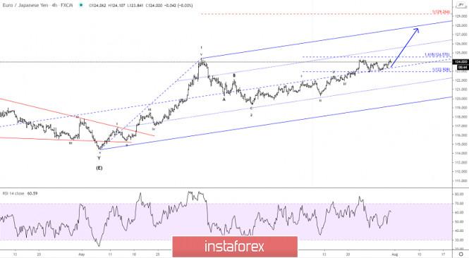 Elliott wave analysis of EUR/JPY for July 31, 2020