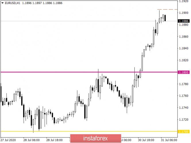 analytics5f23b7838a87d - Горящий прогноз по EUR/USD на 31.07.2020 и торговая рекомендация