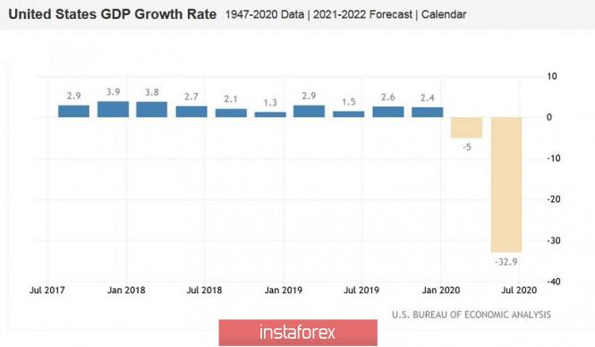 analytics5f23bba1d6090 - EUR/USD. «Безумный Трамп», COVID-19 и мрачные перспективы американской валюты