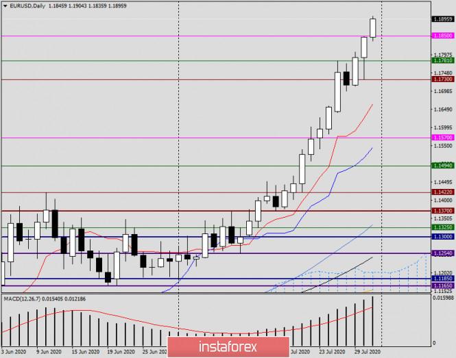 analytics5f23c54f4f455 - Анализ и прогноз по EUR/USD на 31 июля 2020 года