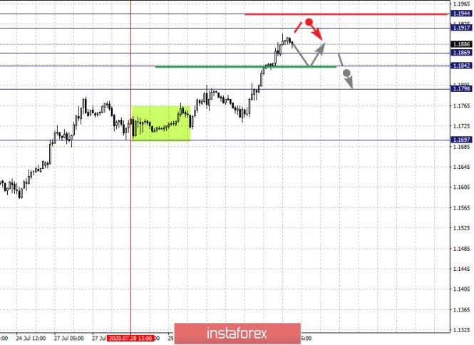 analytics5f23c61590270 - Фрактальный анализ по основным валютным парам на 31 июля