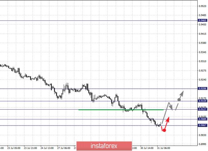 analytics5f23c64cc06f0 - Фрактальный анализ по основным валютным парам на 31 июля