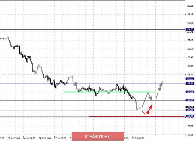analytics5f23c666cd130 - Фрактальный анализ по основным валютным парам на 31 июля