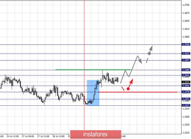 analytics5f23c681b2271 - Фрактальный анализ по основным валютным парам на 31 июля