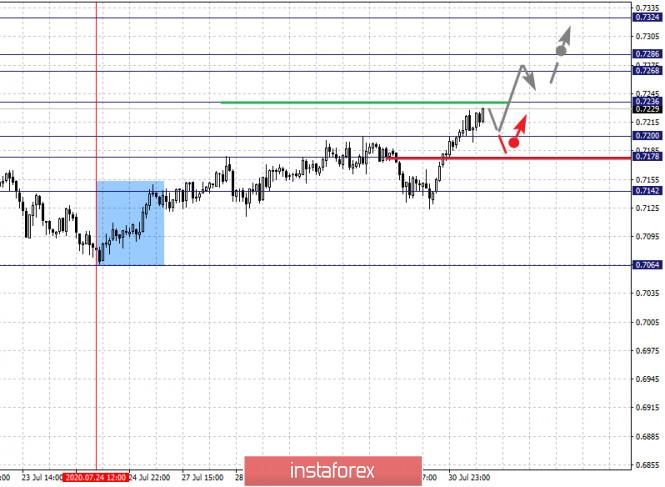 analytics5f23c6a15c6cd - Фрактальный анализ по основным валютным парам на 31 июля
