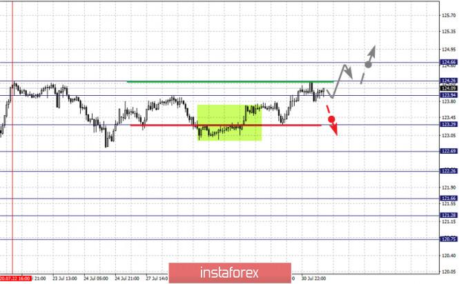 analytics5f23c6bbb07e3 - Фрактальный анализ по основным валютным парам на 31 июля