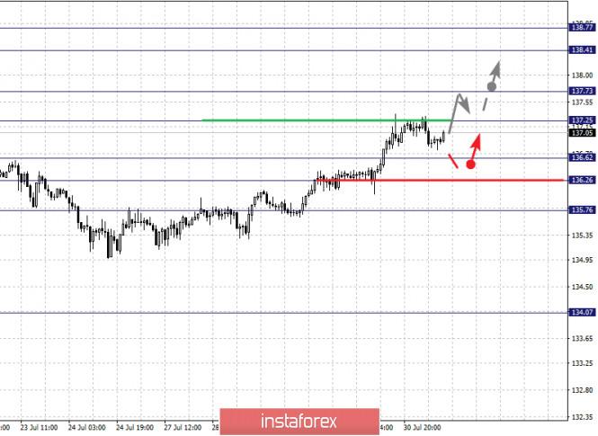 analytics5f23c6da3effd - Фрактальный анализ по основным валютным парам на 31 июля