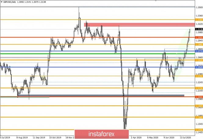 analytics5f23ca03355bc - Торговые рекомендации по валютной паре GBPUSD – перспективы дальнейшего движения