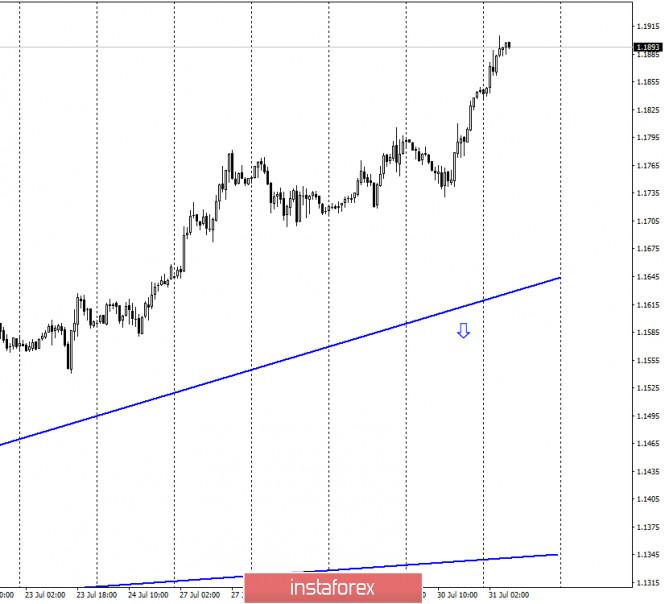 analytics5f23cfbfa0f41 - EUR/USD. 31 июля. Отчет COT. Американская валюта продолжает обвальное падение вслед за обвальным падением американской экономики
