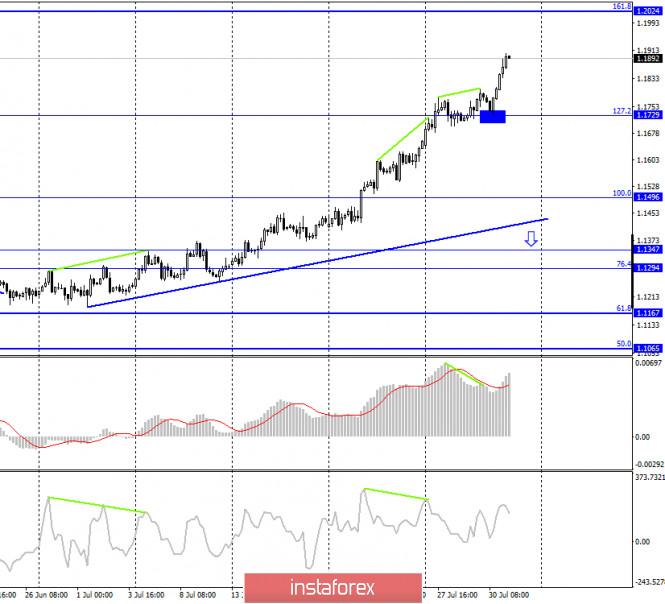 analytics5f23cfcfd865f - EUR/USD. 31 июля. Отчет COT. Американская валюта продолжает обвальное падение вслед за обвальным падением американской экономики
