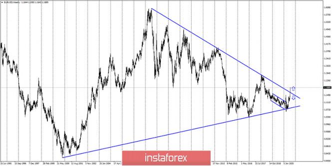 analytics5f23cff58633e - EUR/USD. 31 июля. Отчет COT. Американская валюта продолжает обвальное падение вслед за обвальным падением американской экономики