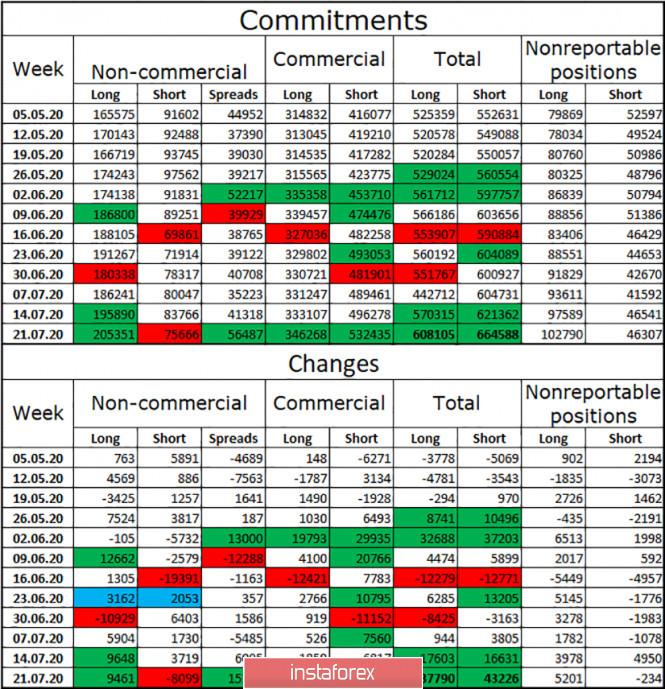 analytics5f23d00582eb9 - EUR/USD. 31 июля. Отчет COT. Американская валюта продолжает обвальное падение вслед за обвальным падением американской экономики
