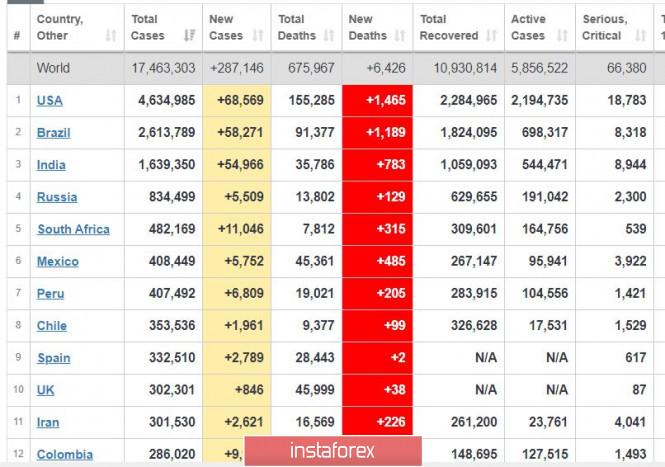 analytics5f23d6182ee31 - Торговый план 31.07.2020. EURUSD. Covid19 - вторая волна не отступает. Евро вырос почти до 1.1900 на данных по США
