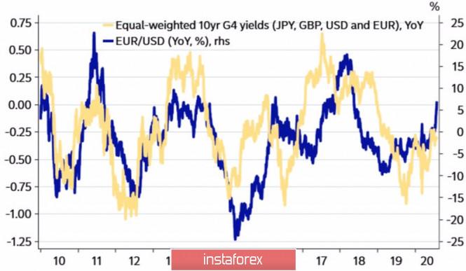 analytics5f2408f161a6f - Евро делает ставку на фундамент
