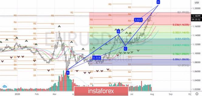 analytics5f24090701544 - Евро делает ставку на фундамент