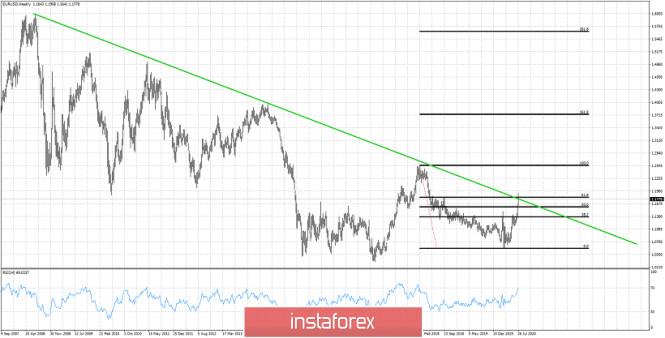Weekly EURUSD analysis