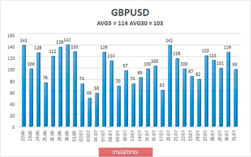 Обзор пары GBP/USD. 3 августа. ВВП Великобритании может сократится на 20% во втором квартале. Лондон и Вашингтон начинают переговоры о свободной торговле