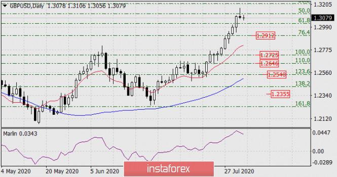 analytics5f27789aed99b - Прогноз по GBP/USD на 3 августа 2020 года