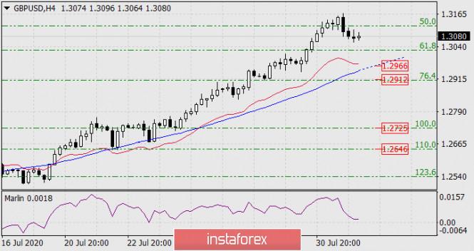 analytics5f2778b6f2d9e - Прогноз по GBP/USD на 3 августа 2020 года