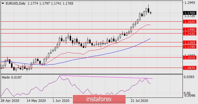 analytics5f2779895b012 - Прогноз по EUR/USD на 3 августа 2020 года