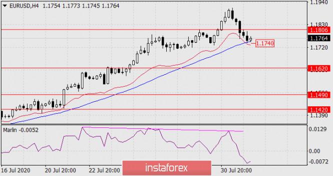 analytics5f2779a208da8 - Прогноз по EUR/USD на 3 августа 2020 года