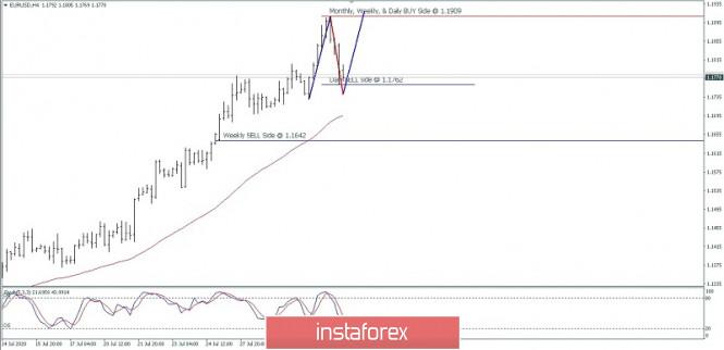 EUR/USD price movement, August 03, 2020.