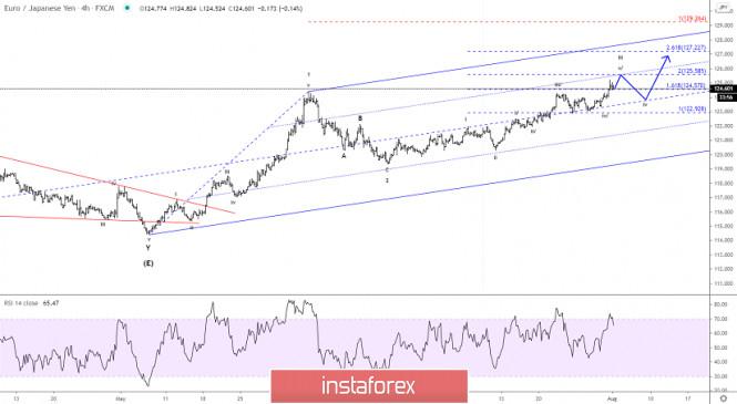 Elliott wave analysis of EUR/JPY for August 3, 2020