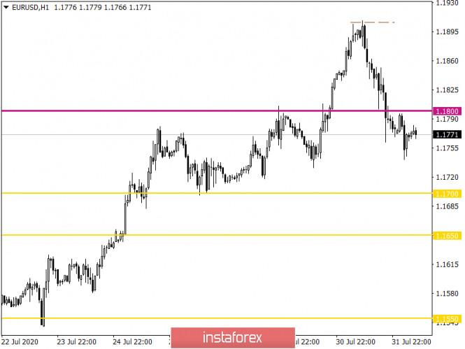 analytics5f27abd81f012 - Горящий прогноз по EUR/USD на 03.08.2020 и торговая рекомендация