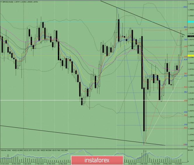 analytics5f27b9dad29e1 - Технический анализ на неделю с 3 по 8 августа по валютной паре GBP/USD