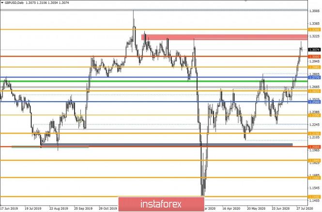 analytics5f27bf916223b - Торговые рекомендации по валютной паре GBPUSD – расстановка торговых ордеров (3 августа)