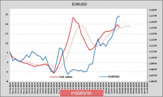 analytics5f27c39995a68 - Хоронить доллар слишком рано. Обзор USD, EUR, GBP