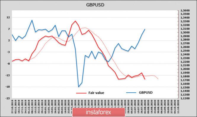 analytics5f27c3ac58d51 - Хоронить доллар слишком рано. Обзор USD, EUR, GBP