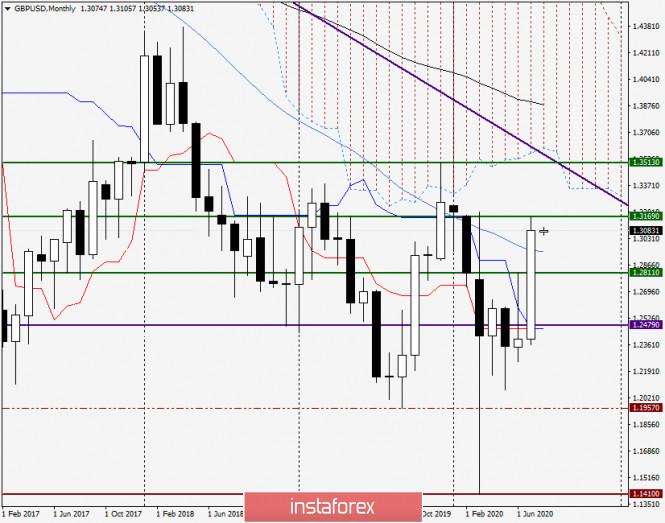 analytics5f27c7d0cc523 - Анализ и прогноз по GBP/USD на 3 августа 2020 года
