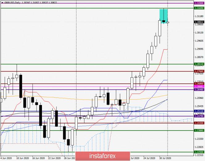 analytics5f27c804203d9 - Анализ и прогноз по GBP/USD на 3 августа 2020 года