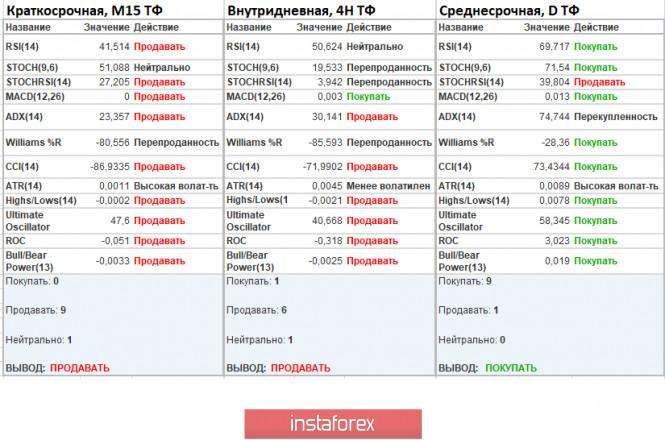 analytics5f27dec64c182 - Торговые рекомендации по валютной паре EURUSD – расстановка торговых ордеров (3 августа)