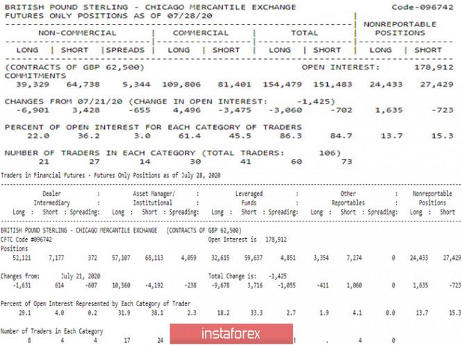 analytics5f27e1334a2e0 - Последний отчет СОТ (Commitments of Traders). Недельные перспективы для GBP/USD