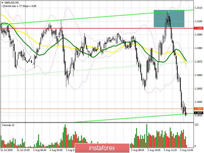 analytics5f27eb0a079c5 - GBP/USD: план на американскую сессию 3 августа (разбор утренних сделок). Медведи формируют хороший сигнал на продажу фунта.