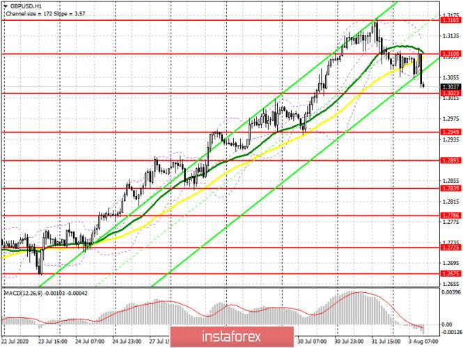 analytics5f27eb1ee5a1d - GBP/USD: план на американскую сессию 3 августа (разбор утренних сделок). Медведи формируют хороший сигнал на продажу фунта.